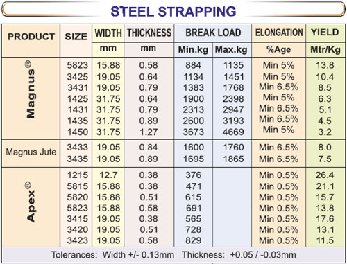 Signode India Steel Strapping Brands Magnus Steel Strapping Apex